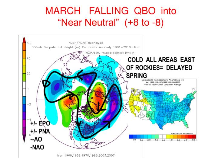 MARCH   FALLING  QBO  into