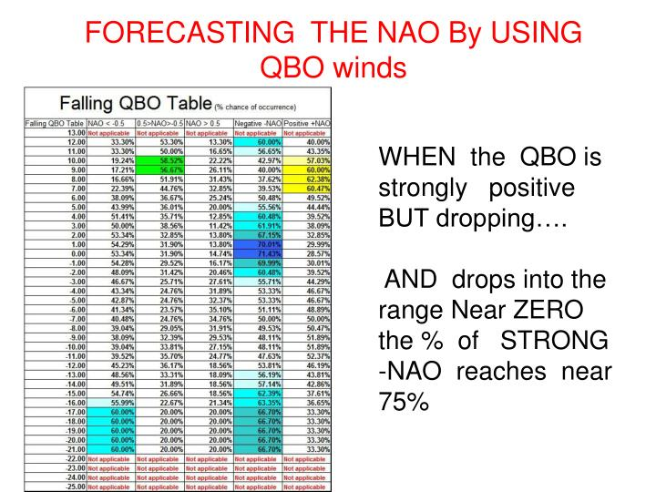 FORECASTING  THE NAO By USING  QBO winds