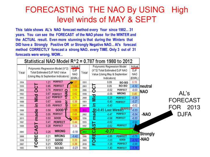 FORECASTING  THE NAO By USING   High level winds of MAY & SEPT