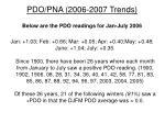 pdo pna 2006 2007 trends1