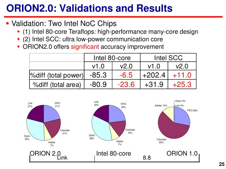 ORION2.0: Validations and Results