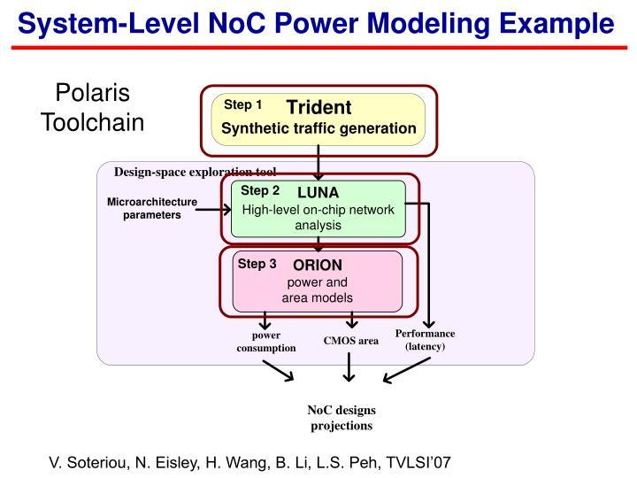 System-Level NoC Power Modeling Example