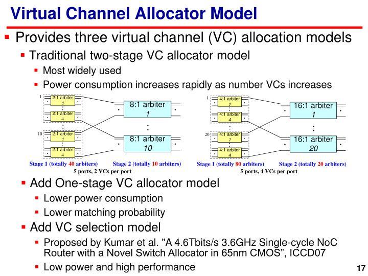 Virtual Channel Allocator Model