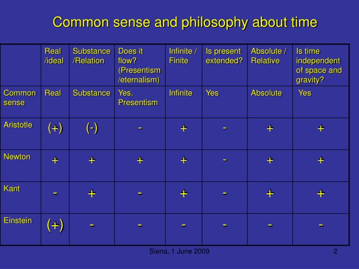 Common sense and philosophy about time