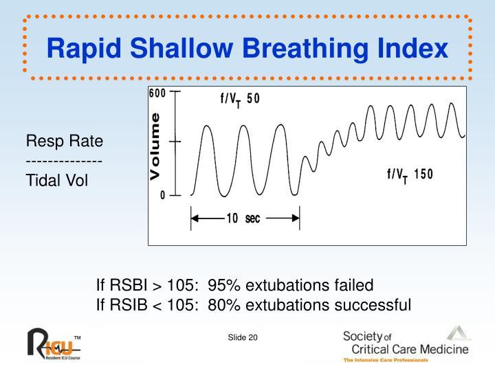 Rapid Shallow Breathing Index