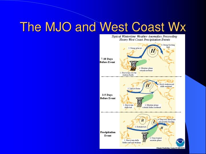 The MJO and West Coast Wx