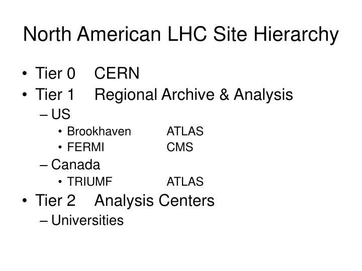 North American LHC Site Hierarchy