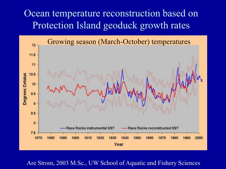 Ocean temperature reconstruction based on Protection Island geoduck growth rates
