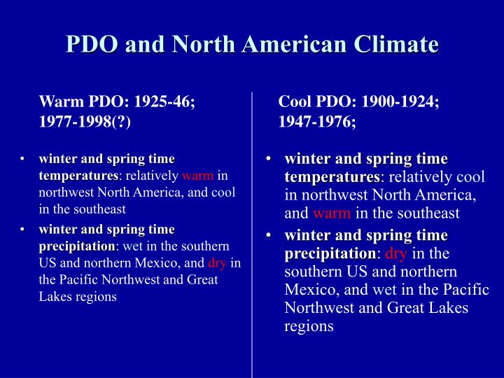 winter and spring time temperatures