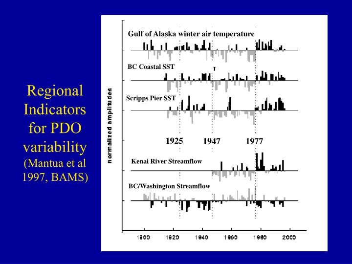 Regional Indicators for PDO variability