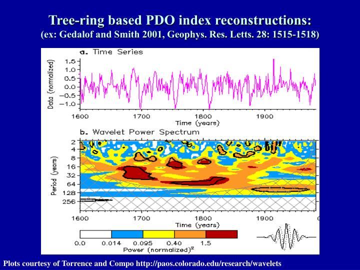 Tree-ring based PDO index reconstructions: