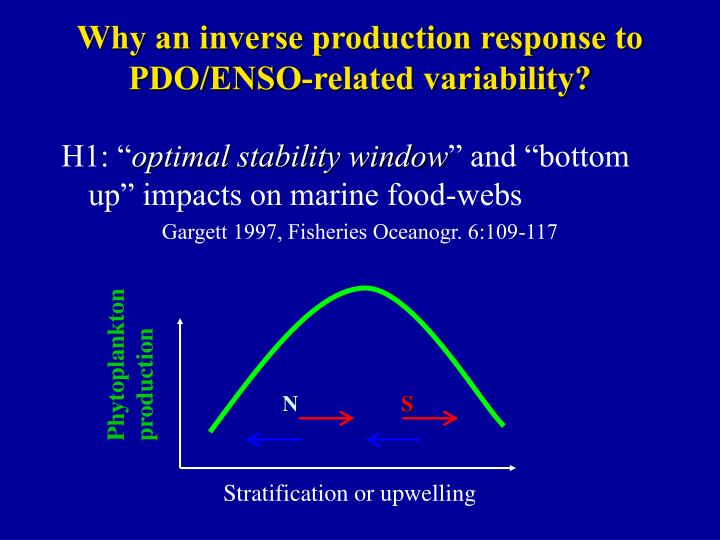 Why an inverse production response to PDO/ENSO-related variability?