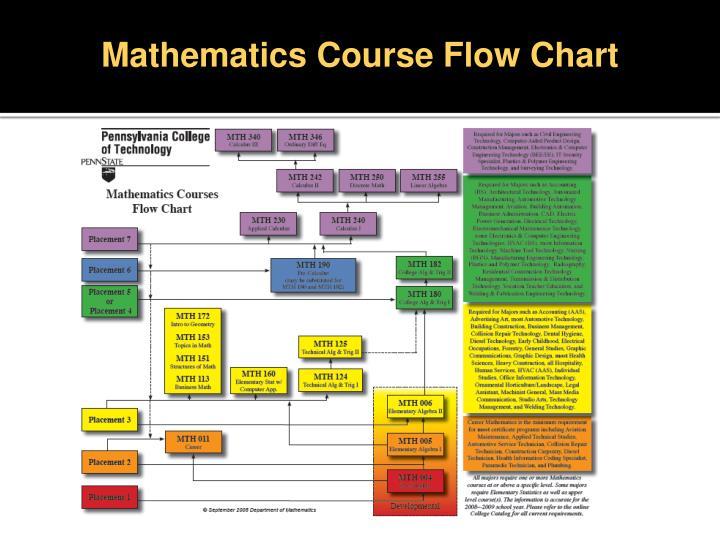Mathematics Course Flow Chart