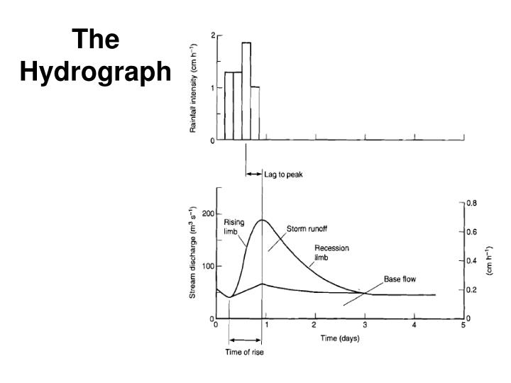 The Hydrograph