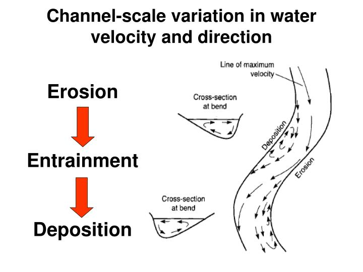 Channel-scale variation in water velocity and direction