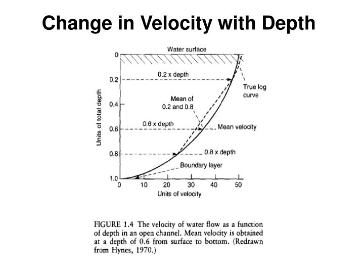 Change in Velocity with Depth