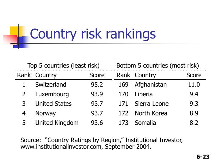 Country risk rankings