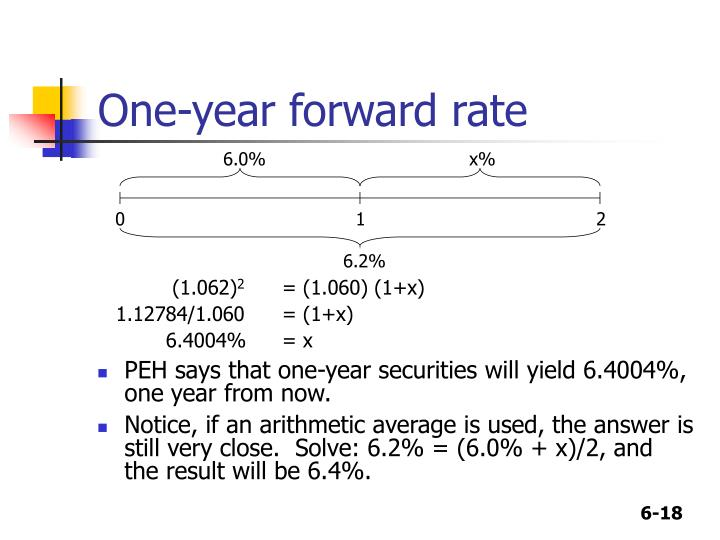 One-year forward rate