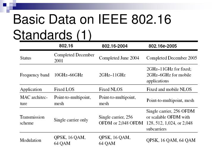 Basic Data on IEEE 802.16 Standards (1)
