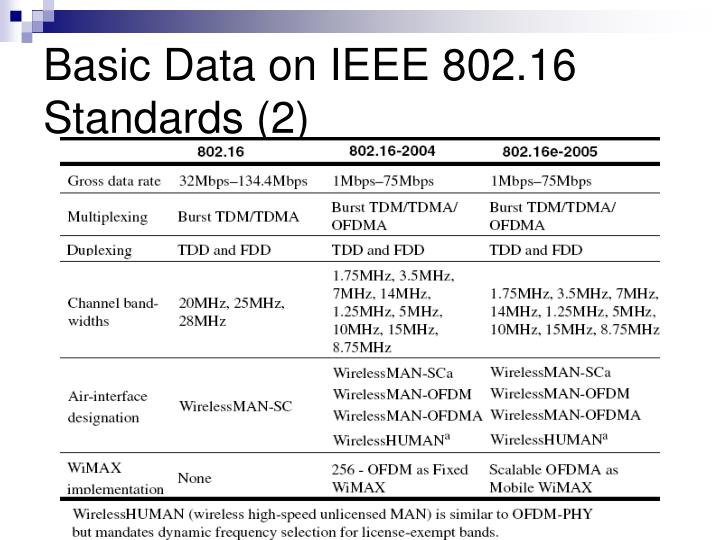 Basic Data on IEEE 802.16 Standards (2)