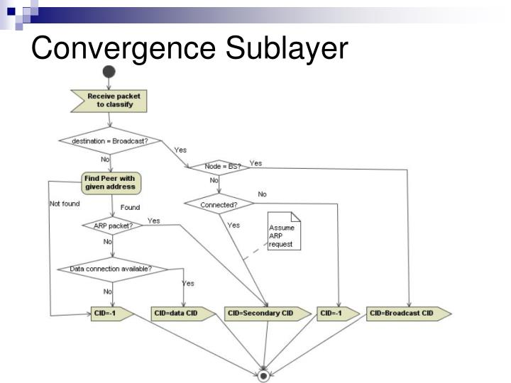 Convergence Sublayer