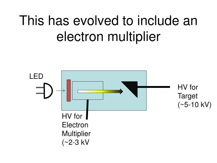 This has evolved to include an electron multiplier