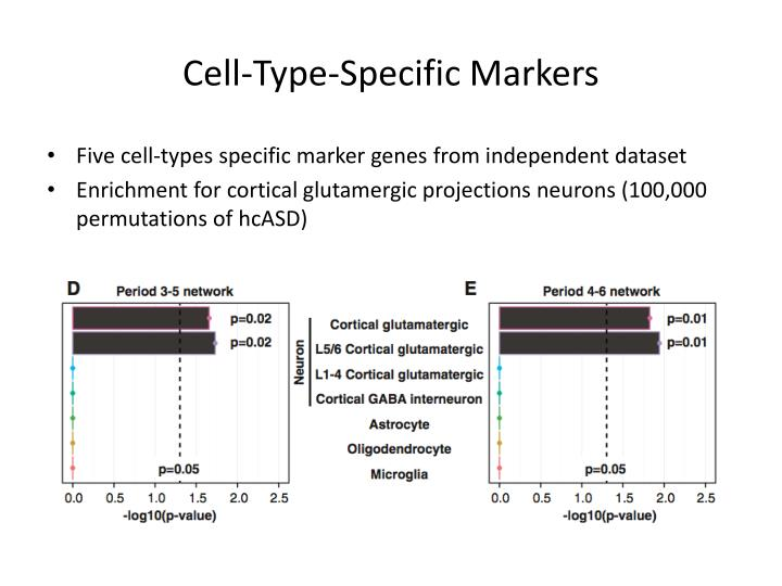 Cell-Type-Specific Markers