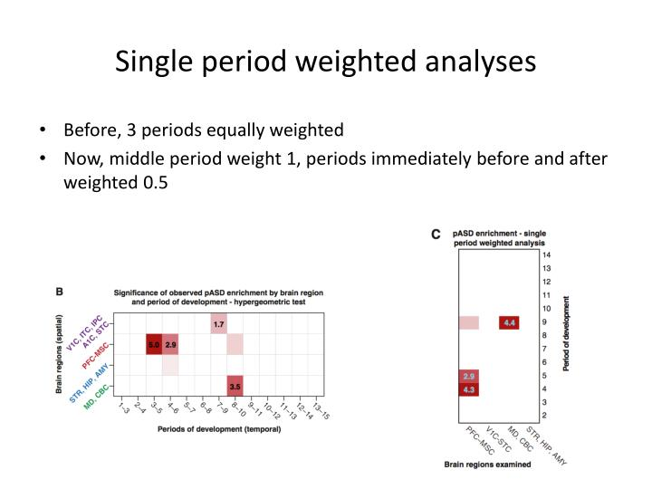 Single period weighted analyses