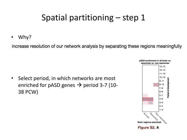 Spatial partitioning – step 1