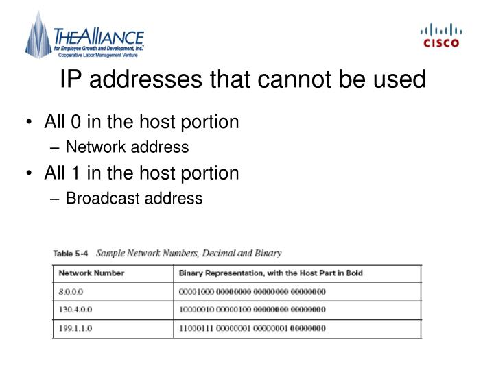 IP addresses that cannot be used