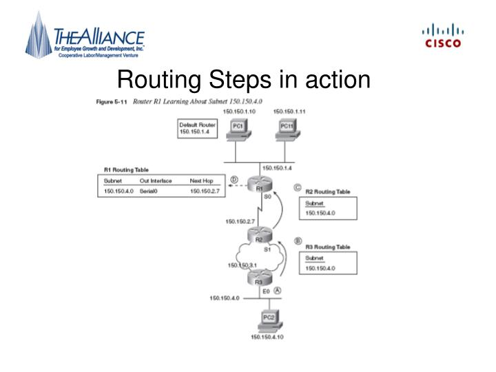 Routing Steps in action