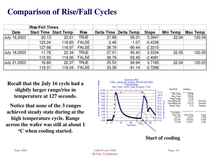 Comparison of Rise/Fall Cycles