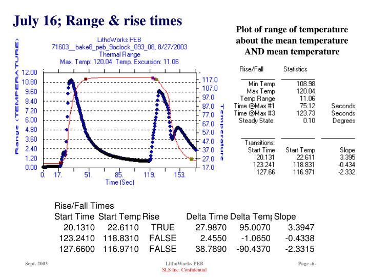 July 16; Range & rise times