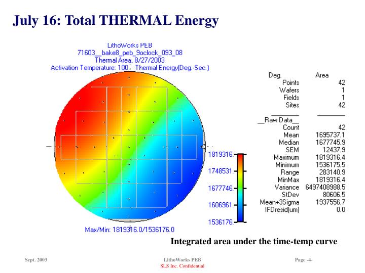 July 16: Total THERMAL Energy