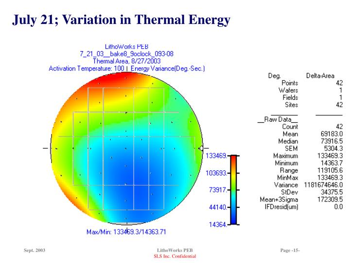 July 21; Variation in Thermal Energy