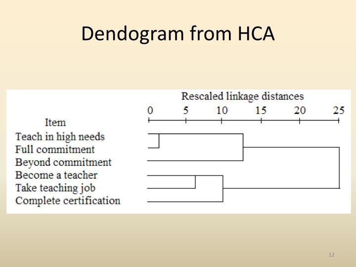 Dendogram from HCA