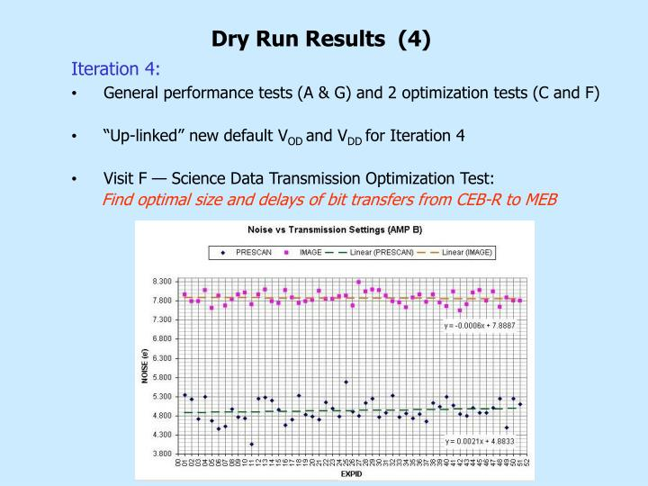 Dry Run Results  (4)