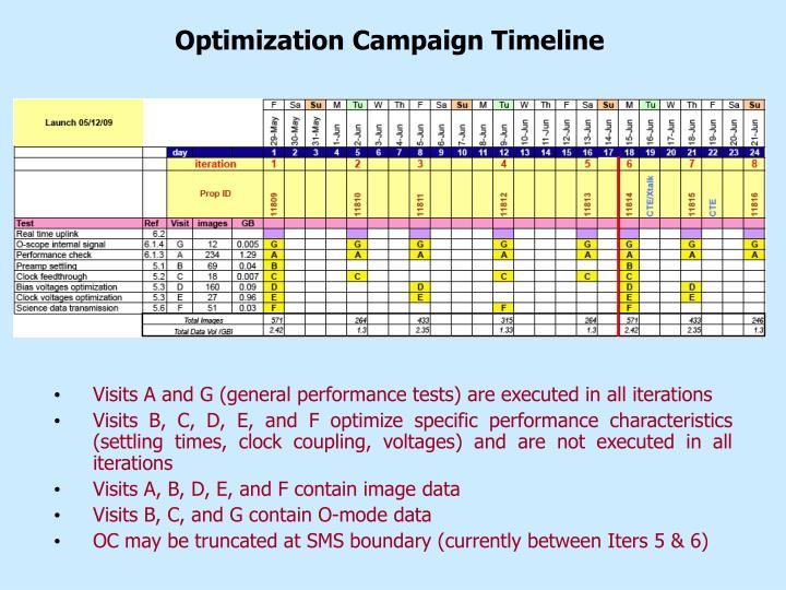 Optimization Campaign Timeline