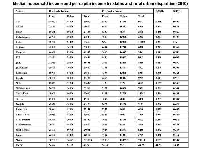 Median household income and per capita income by states and rural urban disparities (2010)