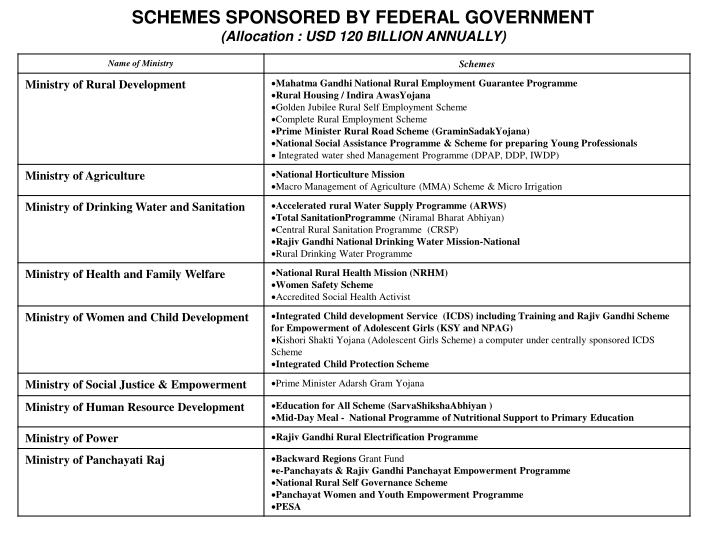 SCHEMES SPONSORED BY FEDERAL GOVERNMENT