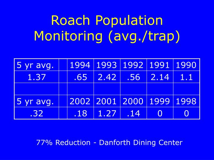 Roach Population Monitoring (avg./trap)