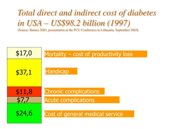 Total direct and indirect cost of diabetes in USA – US$98.2 billion (1997)