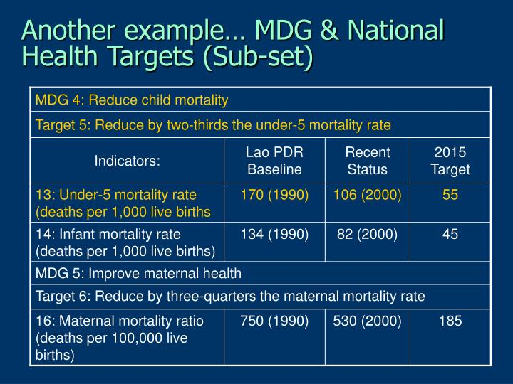 Another example… MDG & National Health Targets (Sub-set)