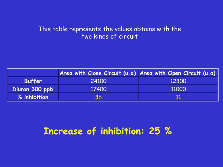 This table represents the values obtains with the two kinds of circuit
