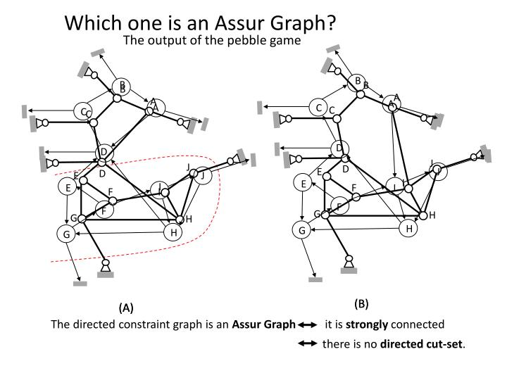 Which one is an Assur Graph?