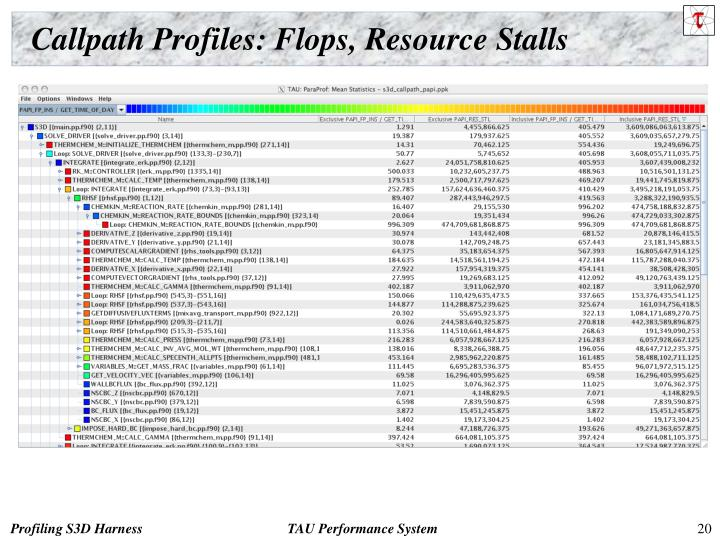 Callpath Profiles: Flops, Resource Stalls