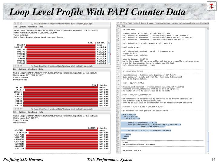 Loop Level Profile With PAPI Counter Data