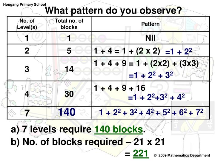 What pattern do you observe?