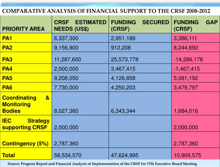 COMPARATIVE ANALYSIS OF FINANCIAL SUPPORT TO THE CRSF 2008-2012