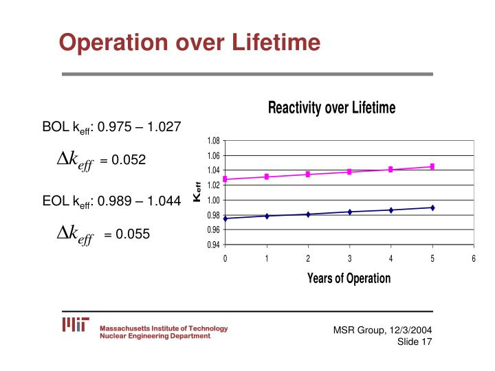Operation over Lifetime
